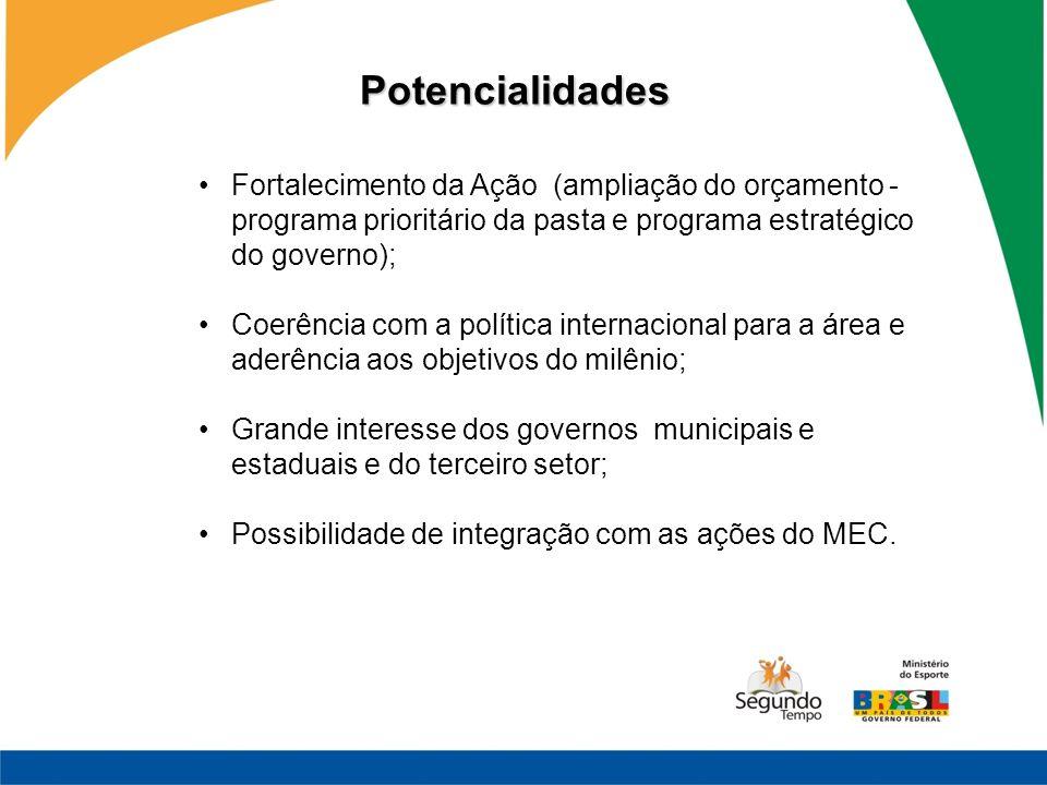 Potencialidades Fortalecimento da Ação (ampliação do orçamento - programa prioritário da pasta e programa estratégico do governo);