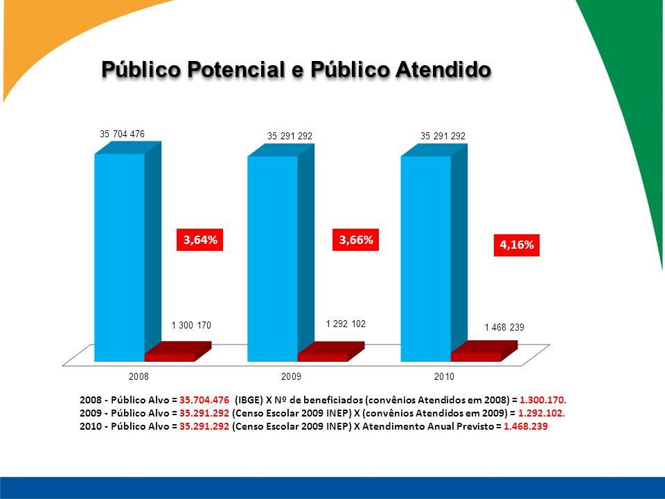 Público Potencial e Público Atendido