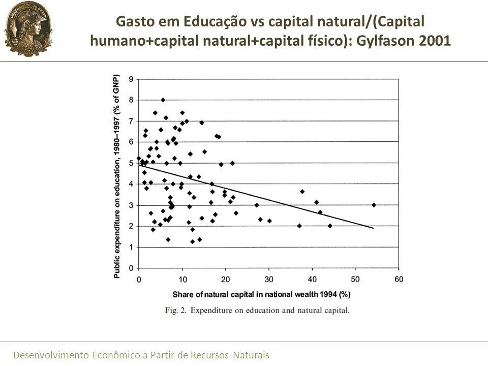 Gasto em Educação vs capital natural/(Capital humano+capital natural+capital físico): Gylfason 2001