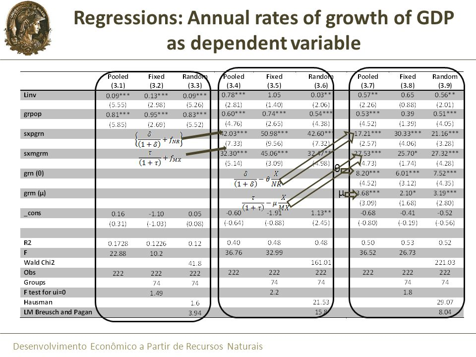 Regressions: Annual rates of growth of GDP as dependent variable
