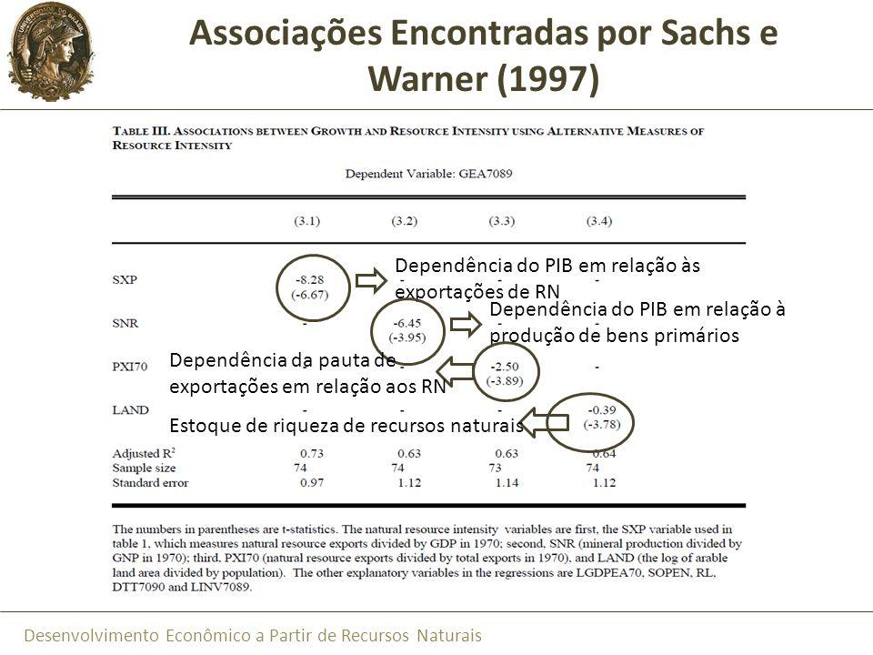 Associações Encontradas por Sachs e Warner (1997)