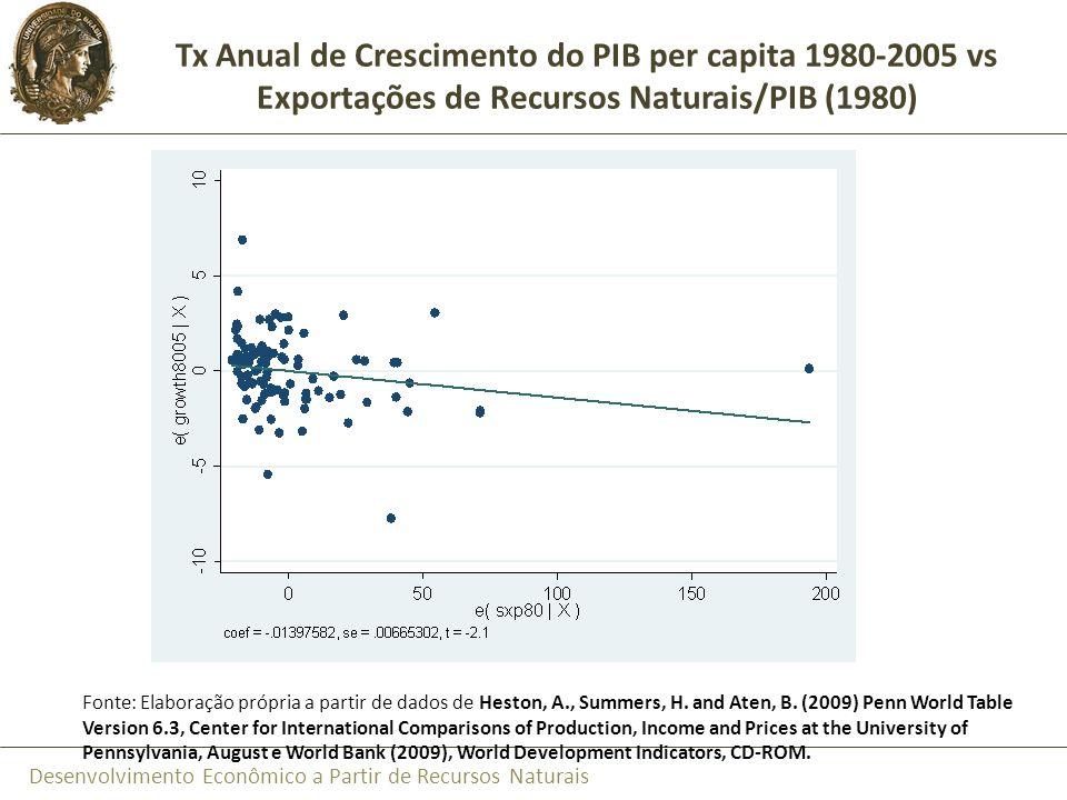 Tx Anual de Crescimento do PIB per capita 1980-2005 vs Exportações de Recursos Naturais/PIB (1980)