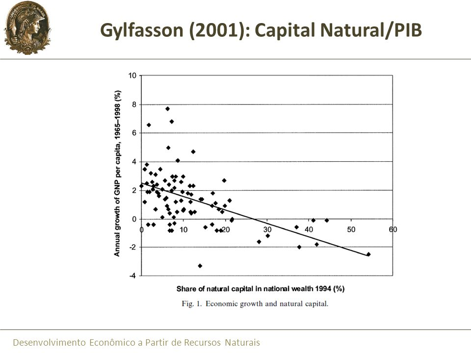 Gylfasson (2001): Capital Natural/PIB