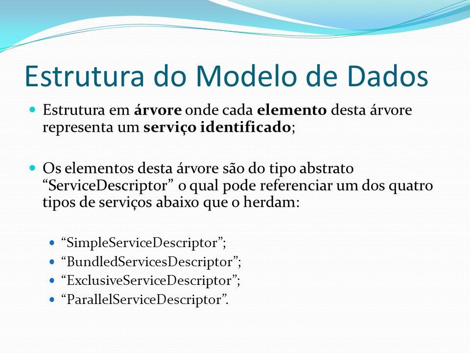 Estrutura do Modelo de Dados