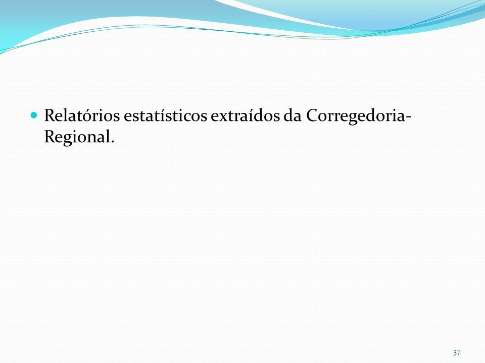 Relatórios estatísticos extraídos da Corregedoria- Regional.