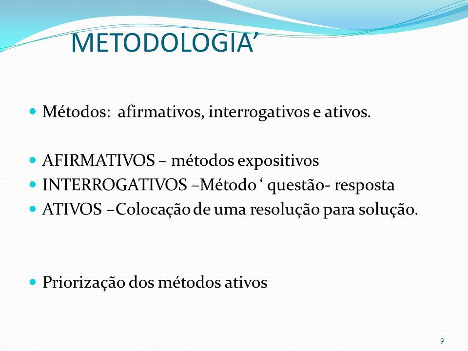 METODOLOGIA' Métodos: afirmativos, interrogativos e ativos.