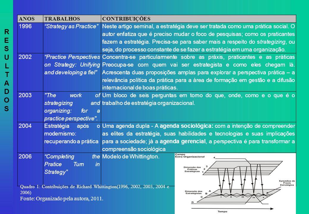 RESULTADOS ANOS TRABALHOS CONTRIBUIÇÕES 1996 Strategy as Practice