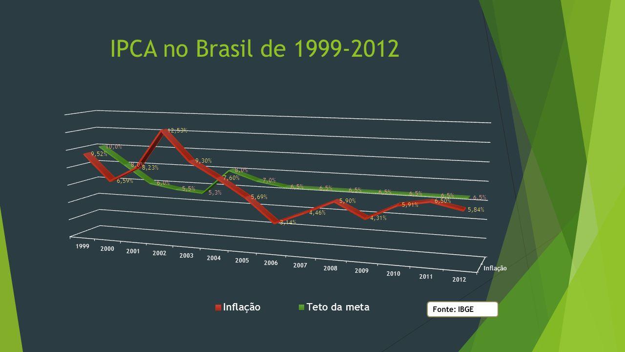 IPCA no Brasil de 1999-2012