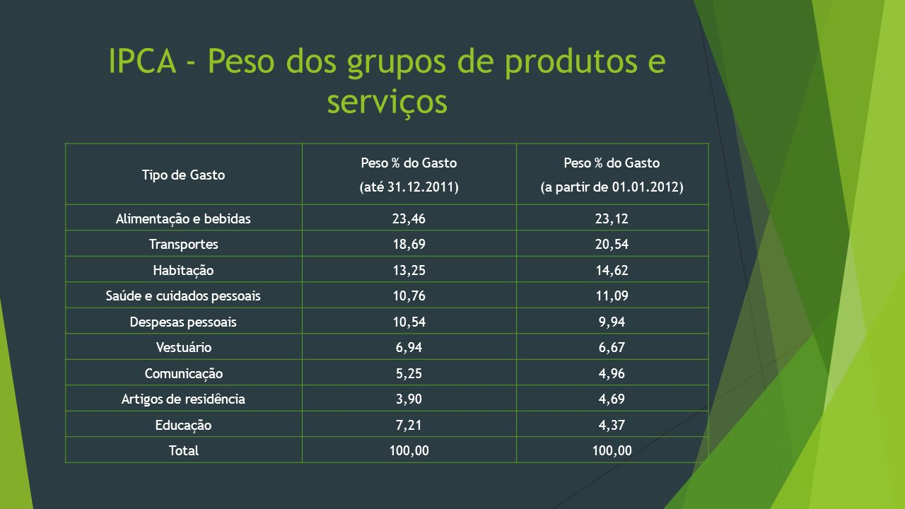 IPCA - Peso dos grupos de produtos e serviços