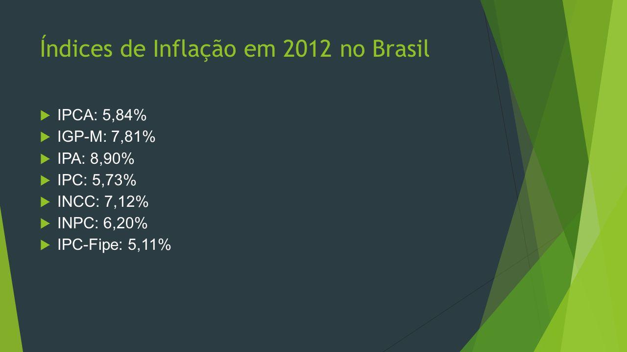 Índices de Inflação em 2012 no Brasil