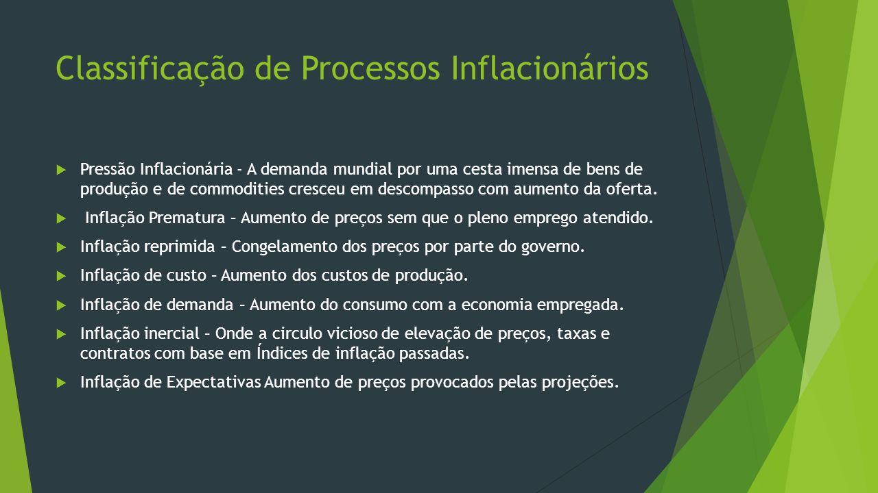 Classificação de Processos Inflacionários