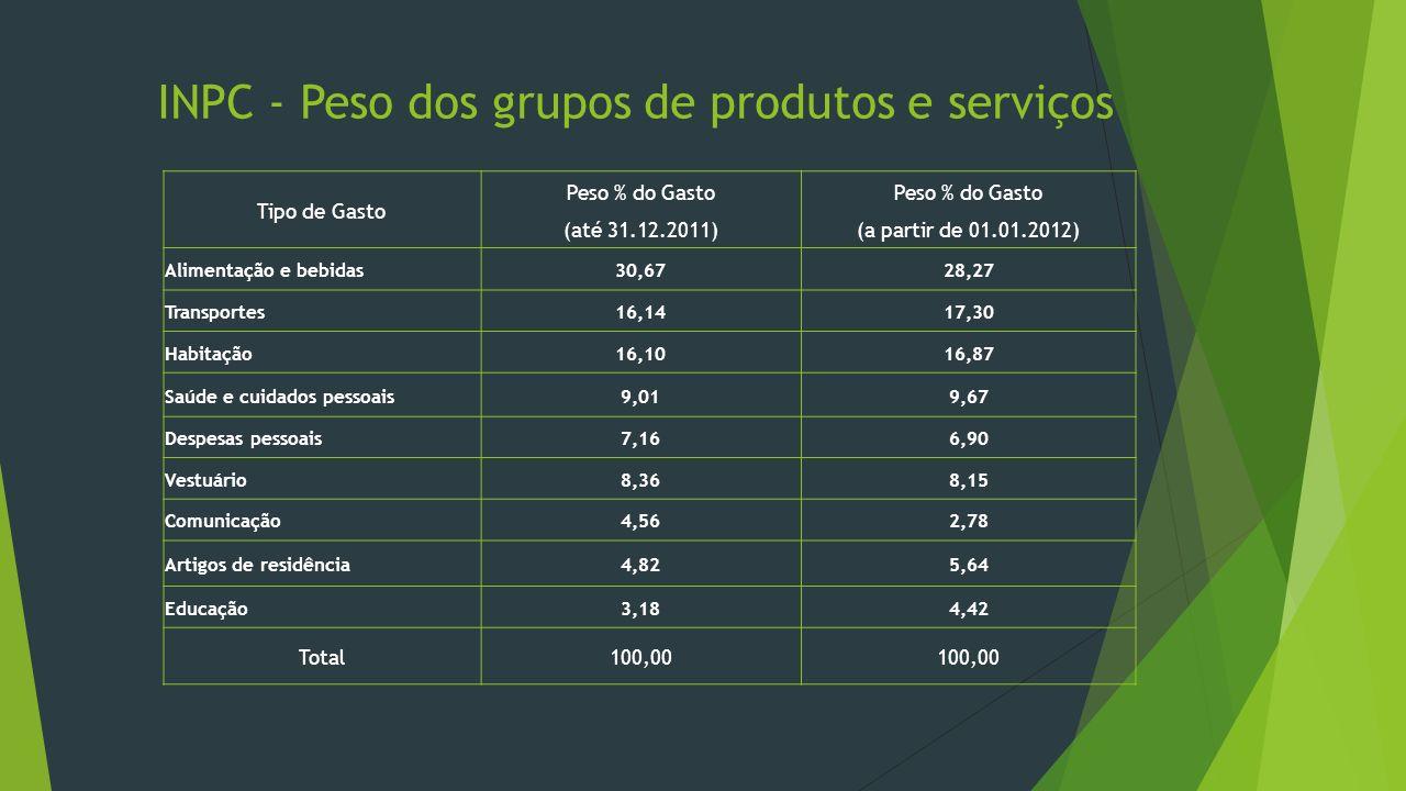 INPC - Peso dos grupos de produtos e serviços