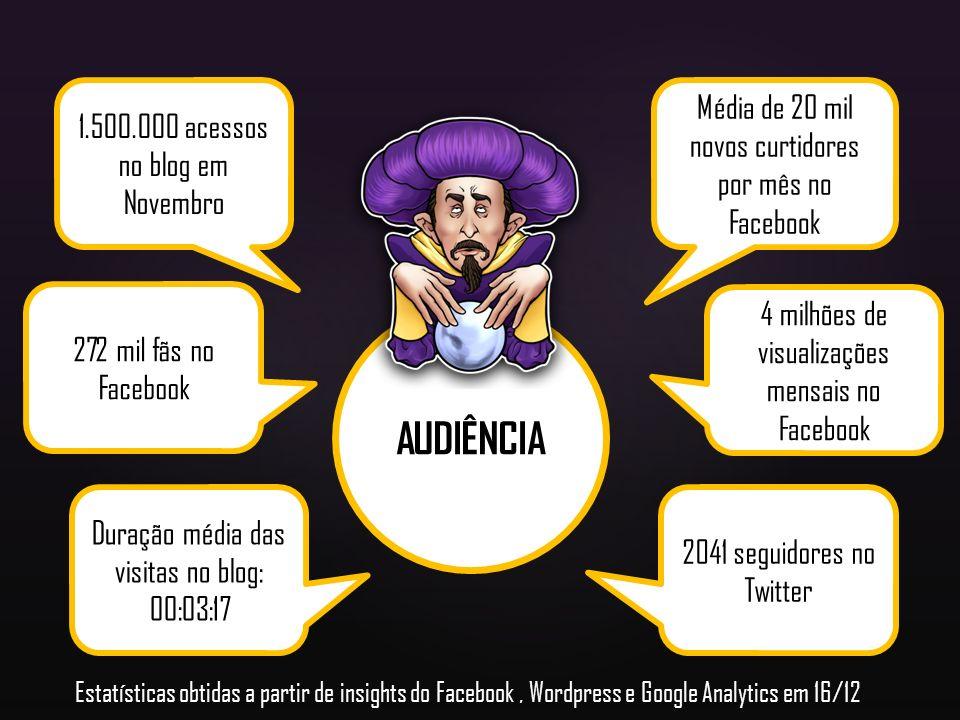 AUDIÊNCIA Média de 20 mil novos curtidores por mês no Facebook