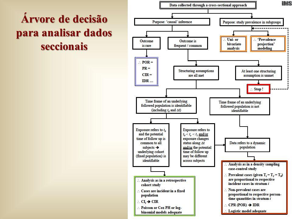 Árvore de decisão para analisar dados seccionais