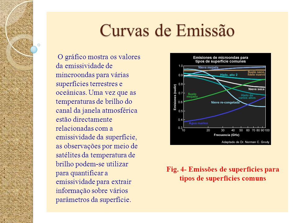 Fig. 4- Emissões de superfícies para tipos de superfícies comuns
