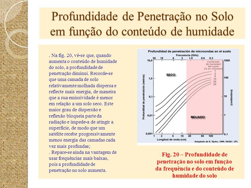 Profundidade de Penetração no Solo em função do conteúdo de humidade
