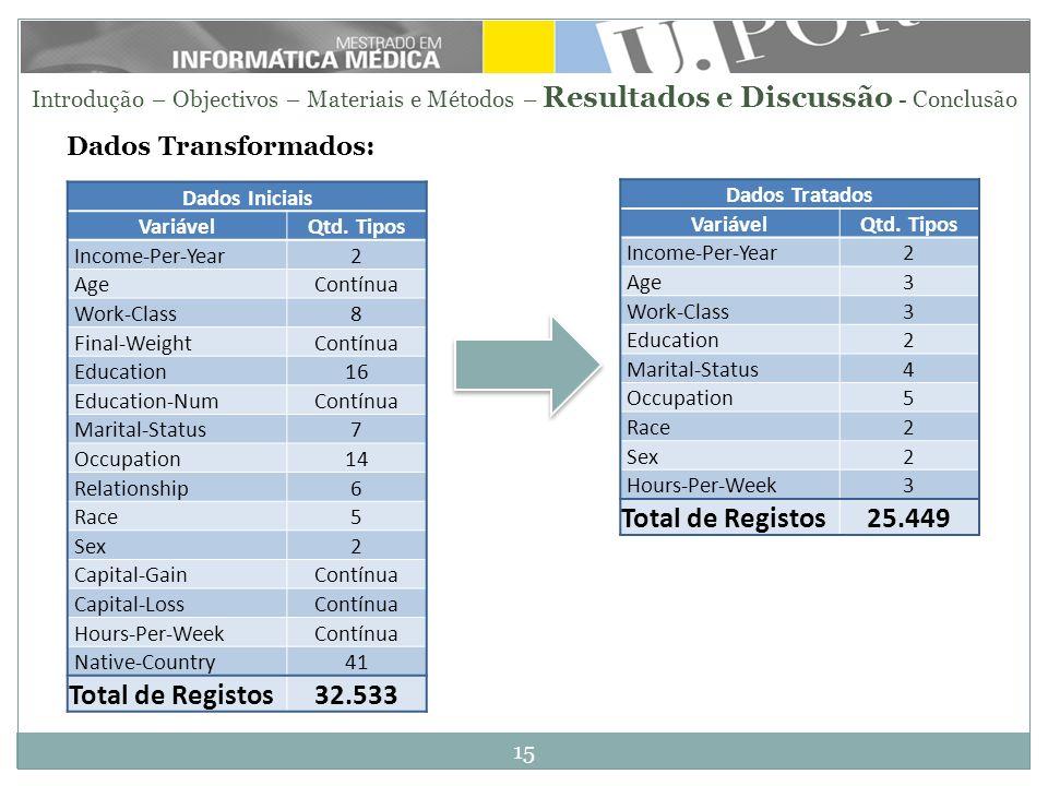 Total de Registos 32.533 Total de Registos 25.449 Dados Transformados:
