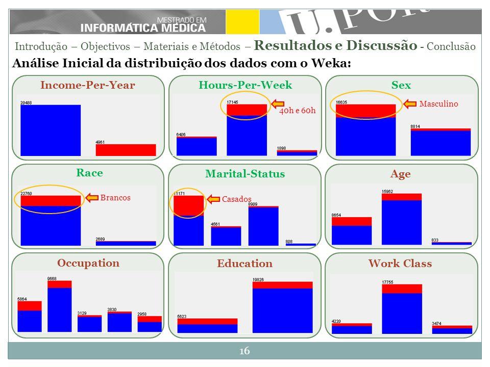 Análise Inicial da distribuição dos dados com o Weka: