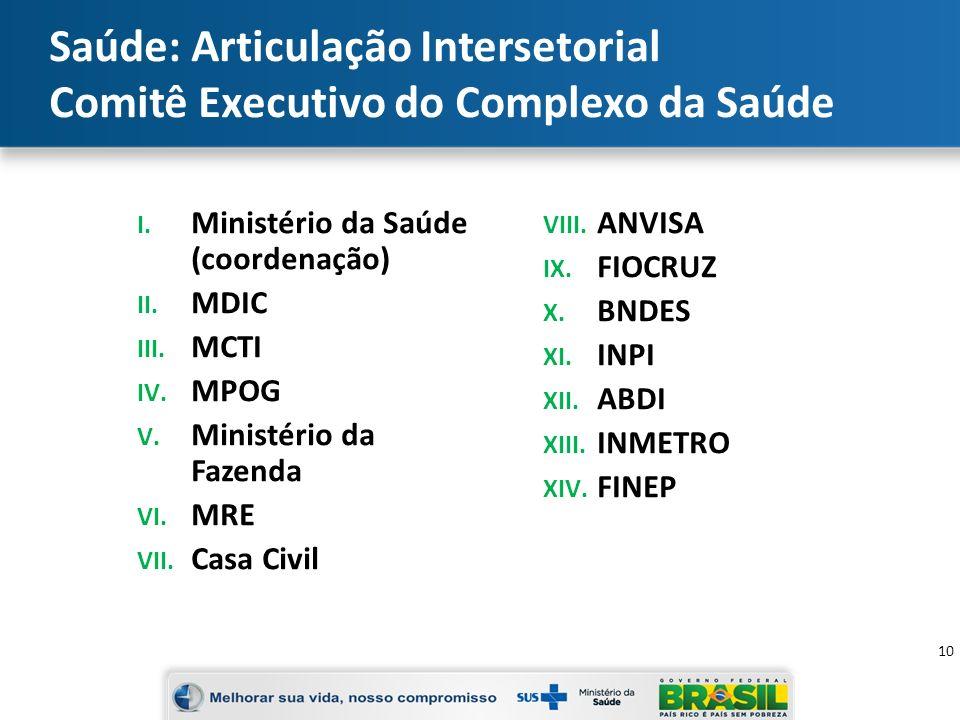 Saúde: Articulação Intersetorial Comitê Executivo do Complexo da Saúde