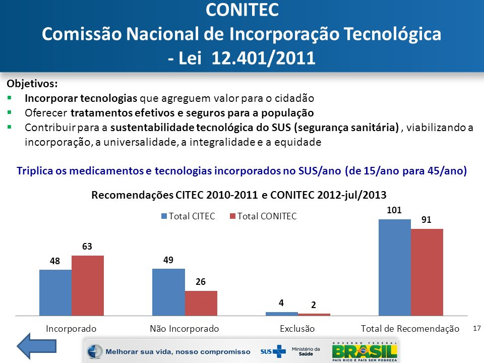 Comissão Nacional de Incorporação Tecnológica