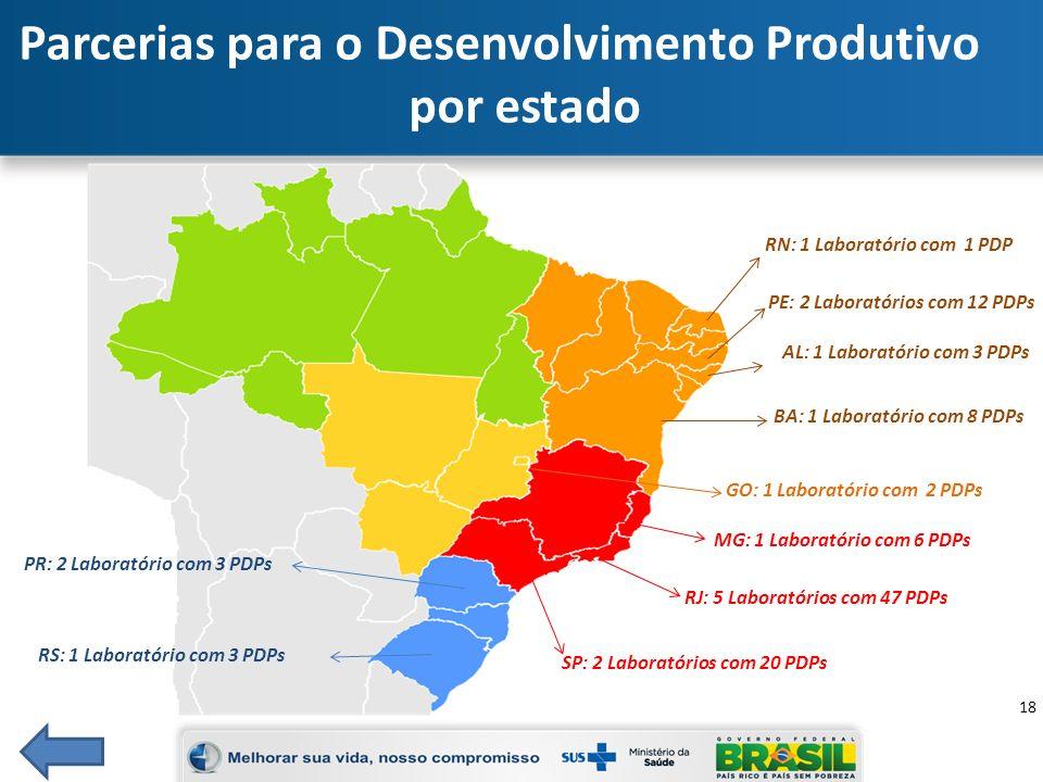 Parcerias para o Desenvolvimento Produtivo por estado