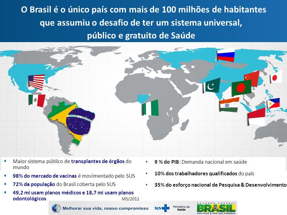 O Brasil é o único país com mais de 100 milhões de habitantes