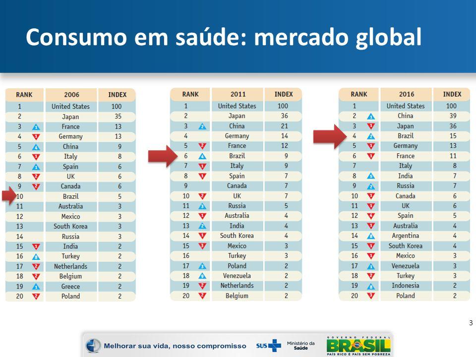 Consumo em saúde: mercado global