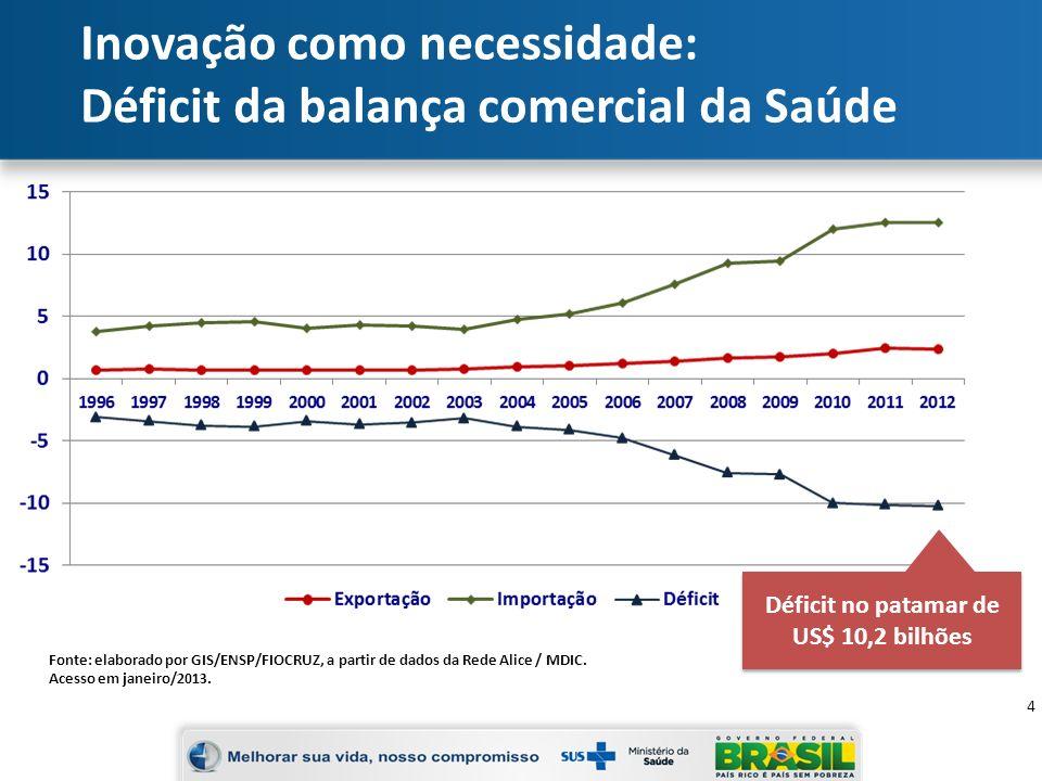 Inovação como necessidade: Déficit da balança comercial da Saúde