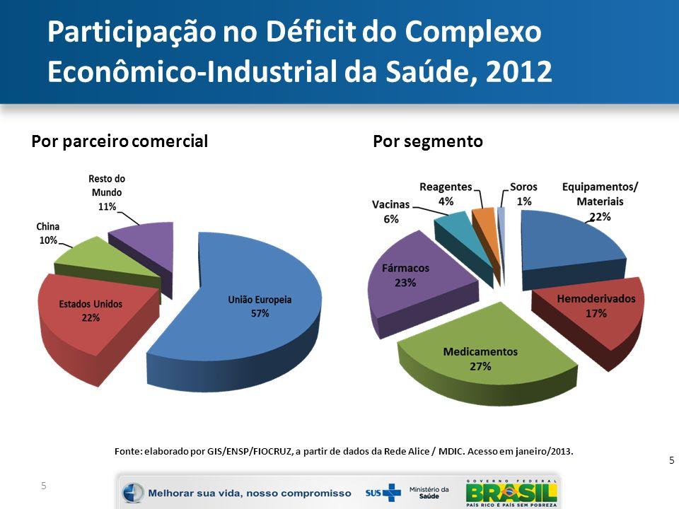 Participação no Déficit do Complexo Econômico-Industrial da Saúde, 2012