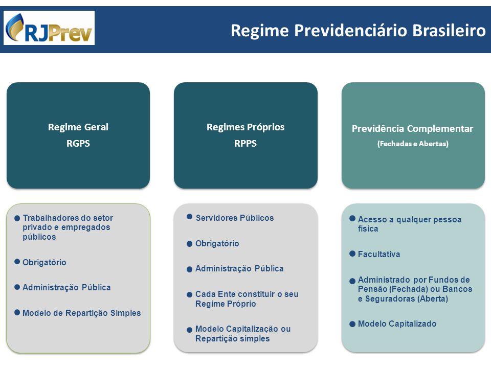 Regime Previdenciário Brasileiro