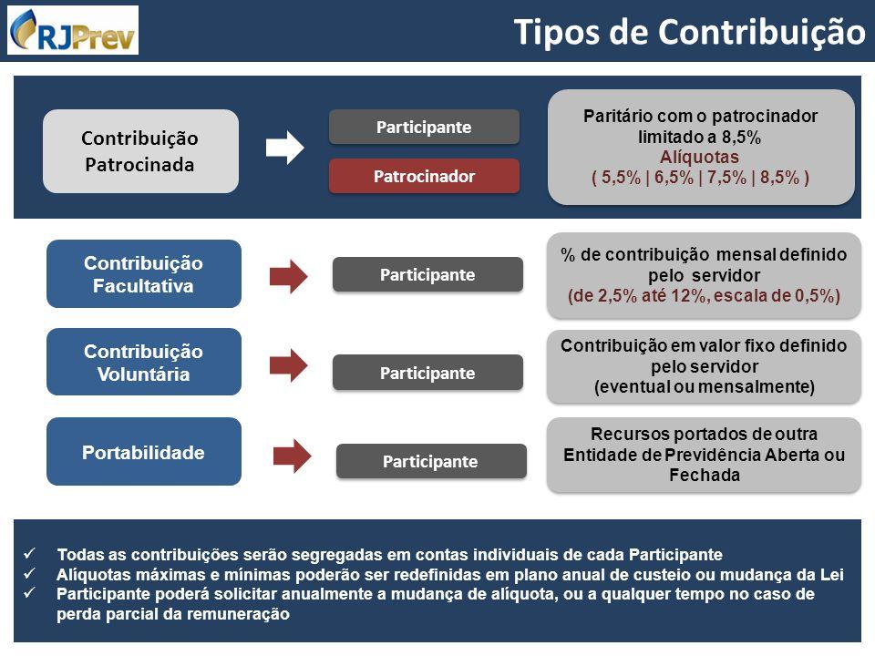Tipos de Contribuição Contribuição Patrocinada Participante