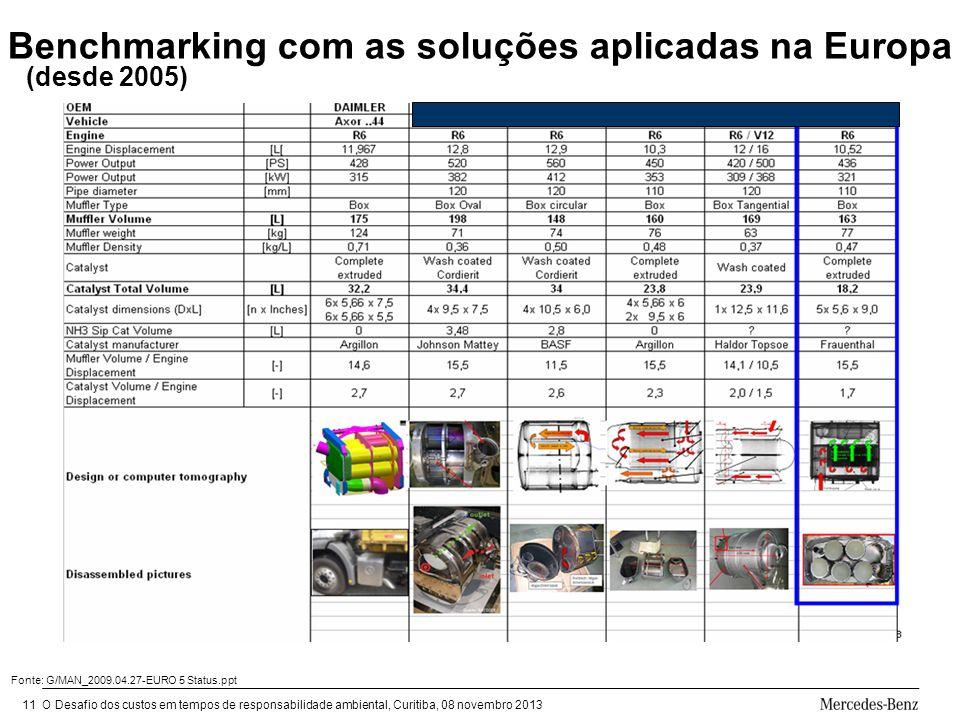 Benchmarking com as soluções aplicadas na Europa