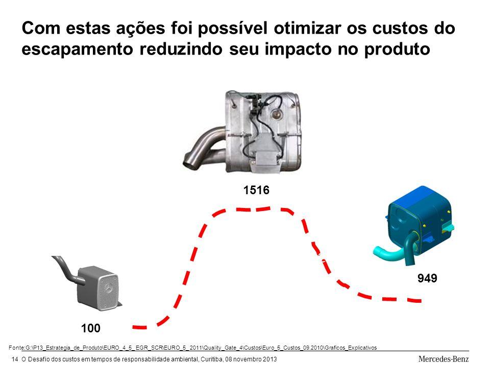 Com estas ações foi possível otimizar os custos do escapamento reduzindo seu impacto no produto
