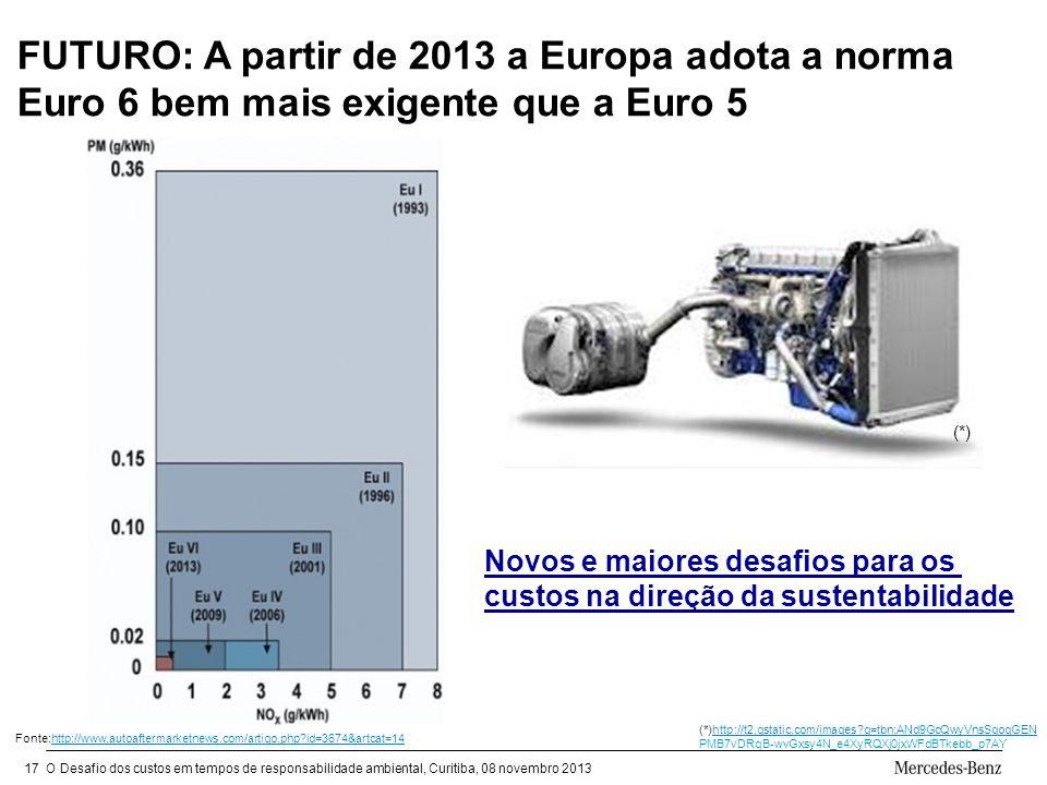 FUTURO: A partir de 2013 a Europa adota a norma Euro 6 bem mais exigente que a Euro 5