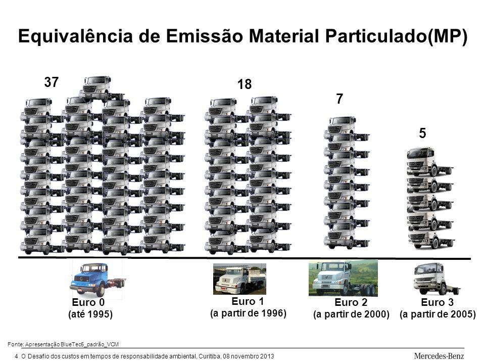 Equivalência de Emissão Material Particulado(MP)