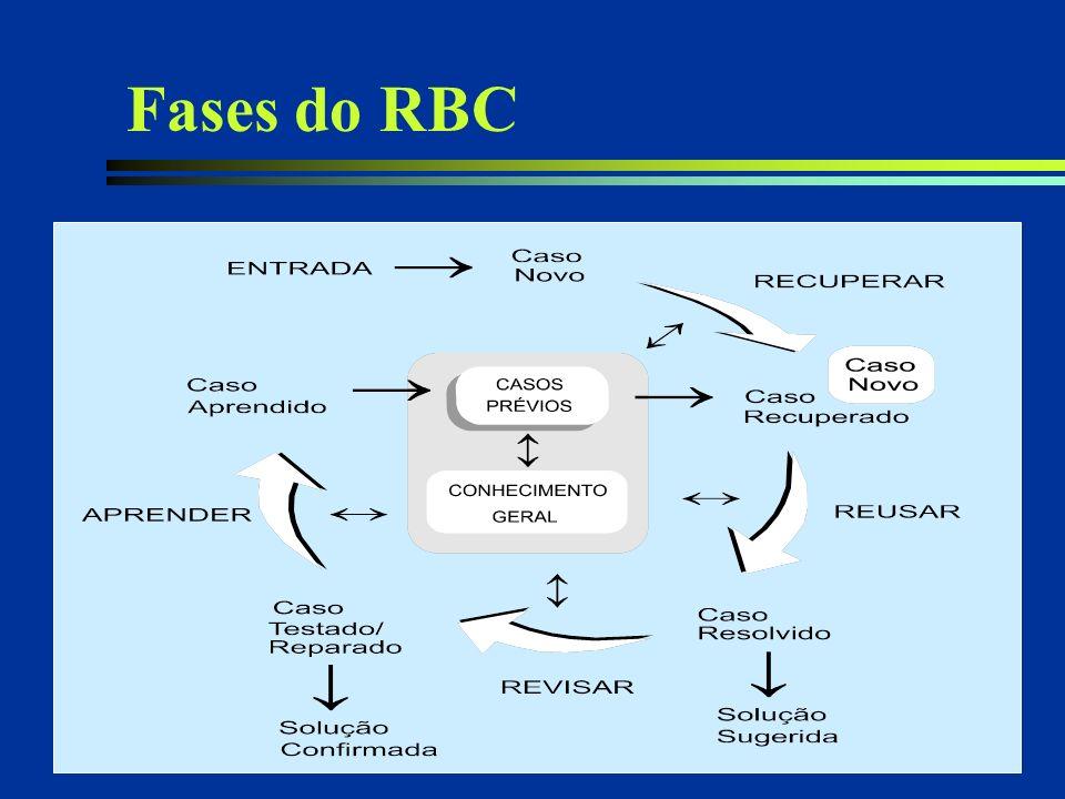 30/03/2017 Fases do RBC