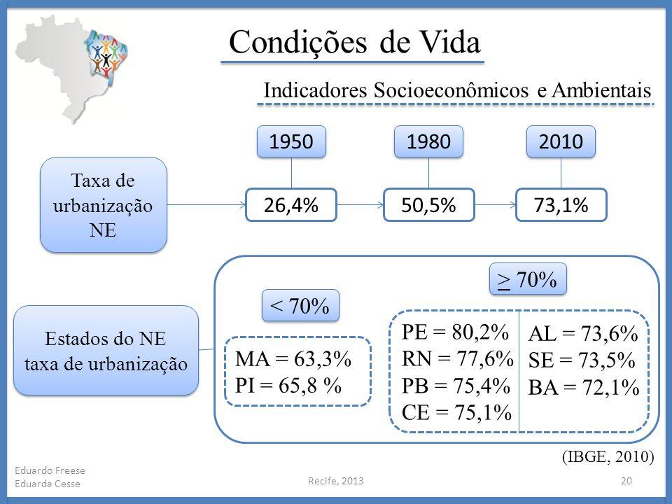 Condições de Vida Indicadores Socioeconômicos e Ambientais 1950 1980
