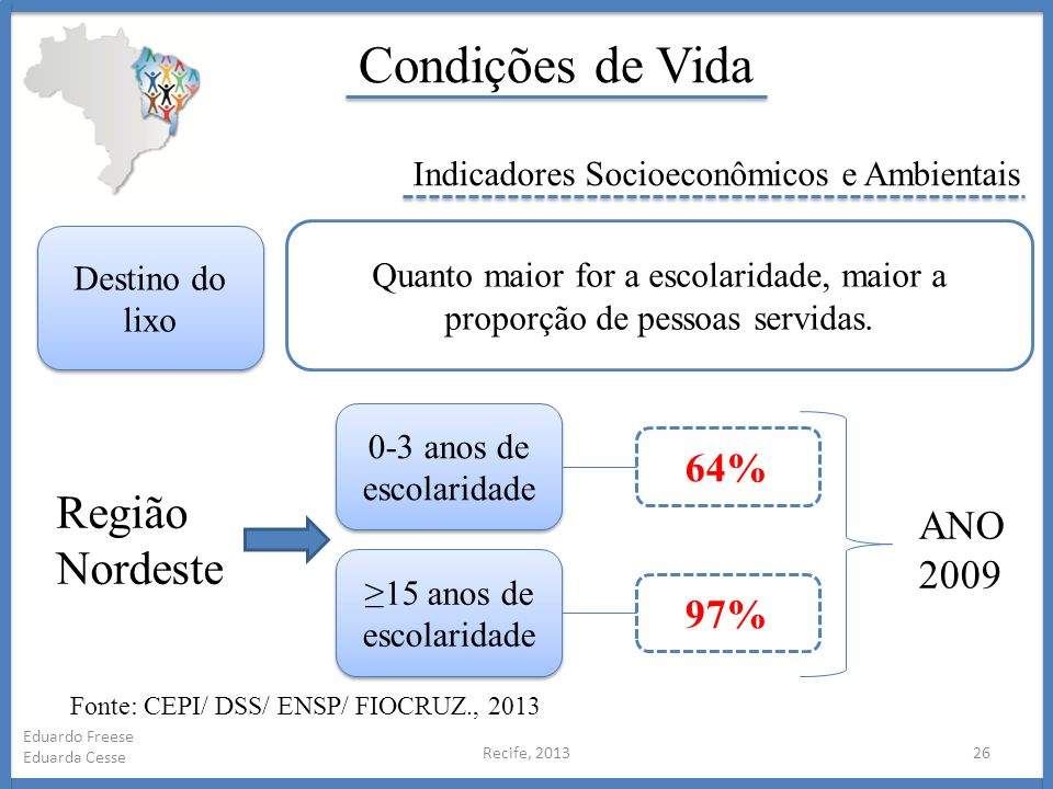 Condições de Vida Região Nordeste 64% ANO 2009 97%