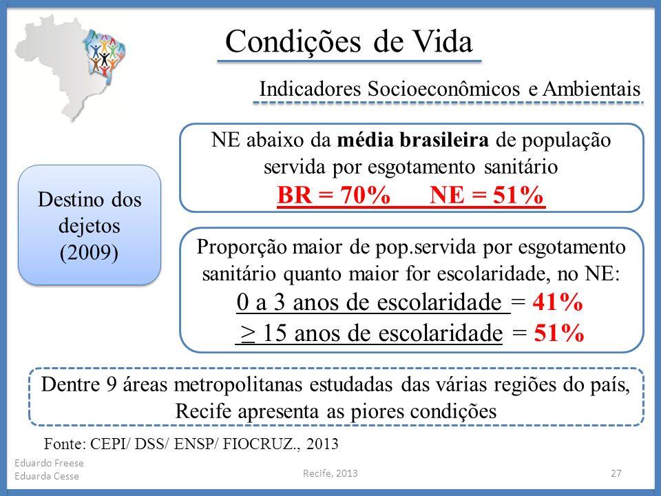 Condições de Vida BR = 70% NE = 51% 0 a 3 anos de escolaridade = 41%