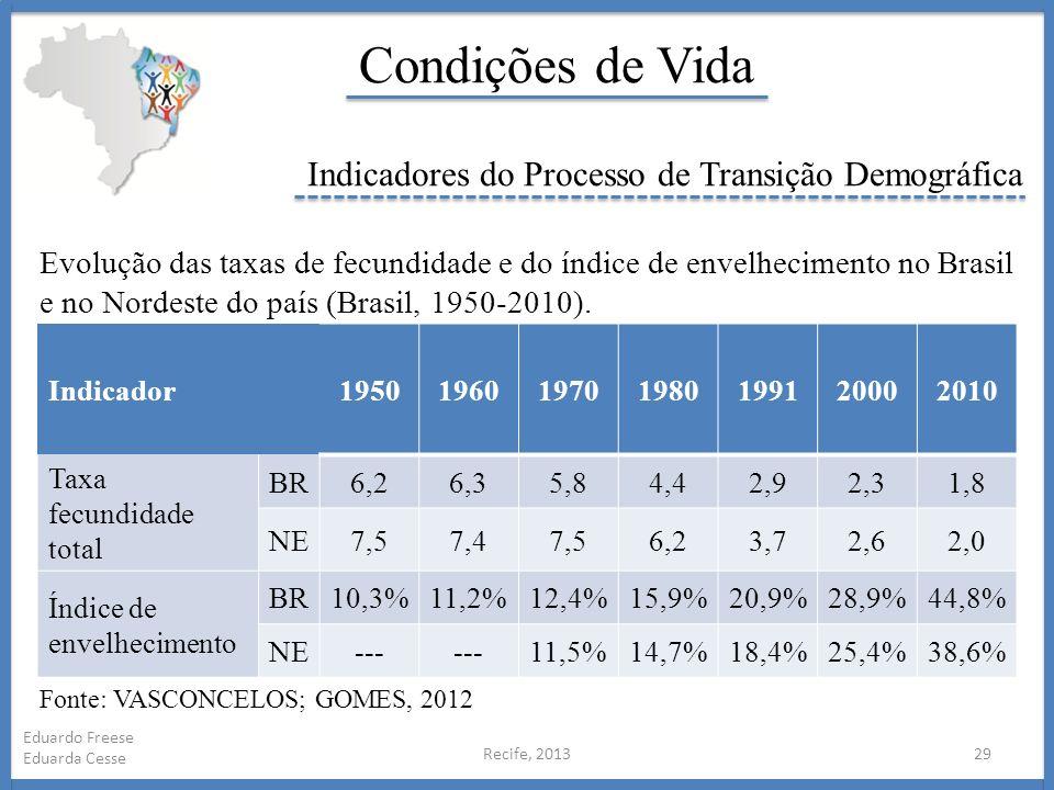 Condições de Vida Indicadores do Processo de Transição Demográfica