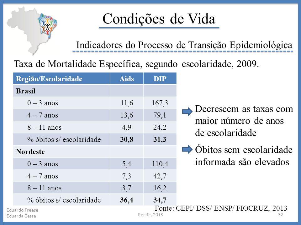 Condições de Vida Indicadores do Processo de Transição Epidemiológica