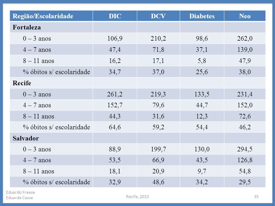% óbitos s/ escolaridade 34,7 37,0 25,6 38,0 Recife 261,2 219,3 133,5