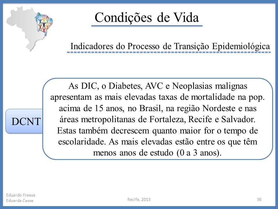 Condições de Vida Indicadores do Processo de Transição Epidemiológica.