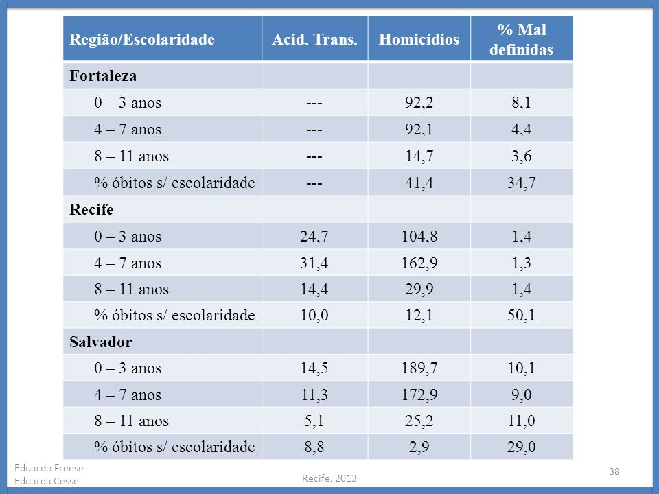 Acid. Trans. Homicídios % Mal definidas