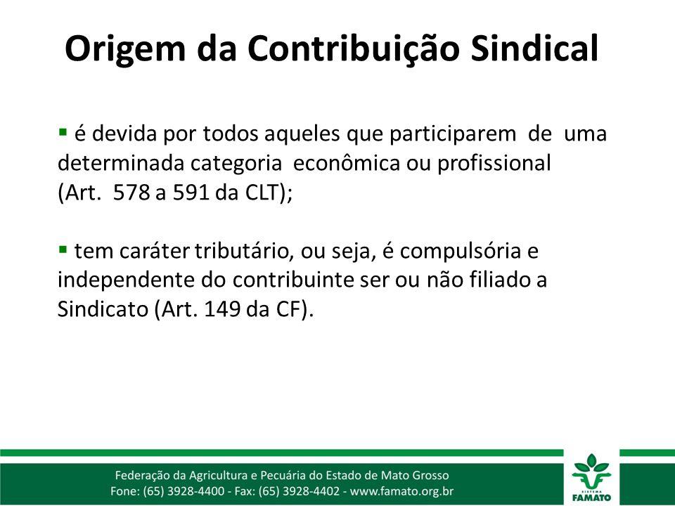 Origem da Contribuição Sindical