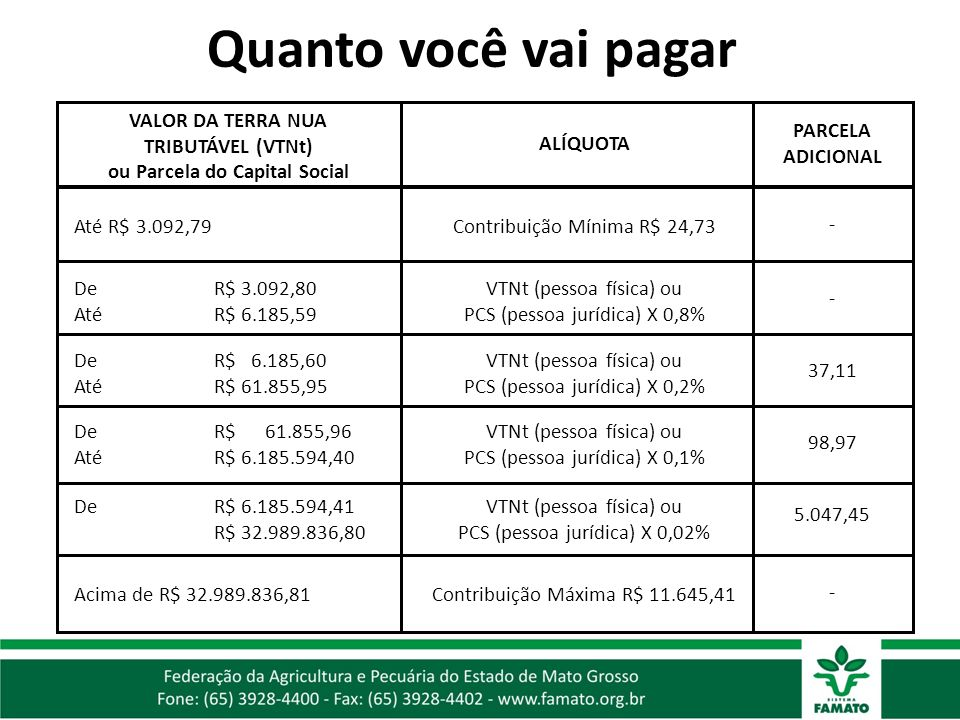 VALOR DA TERRA NUA TRIBUTÁVEL (VTNt) ou Parcela do Capital Social
