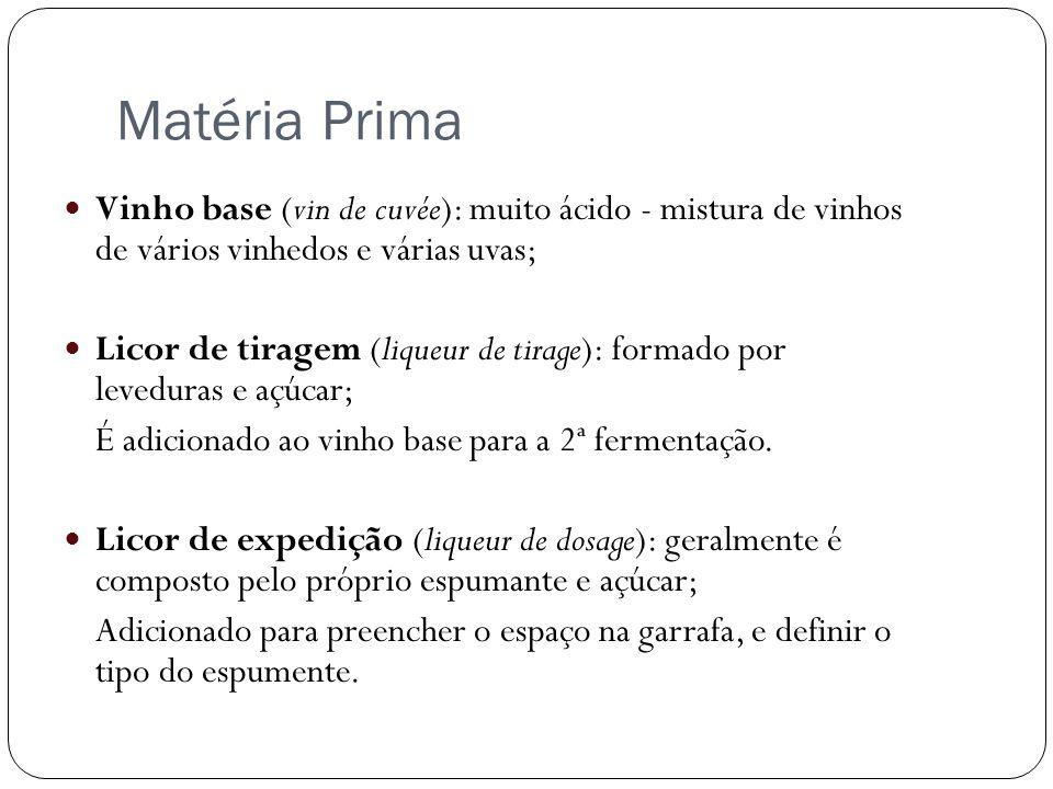 Matéria Prima Vinho base (vin de cuvée): muito ácido - mistura de vinhos de vários vinhedos e várias uvas;