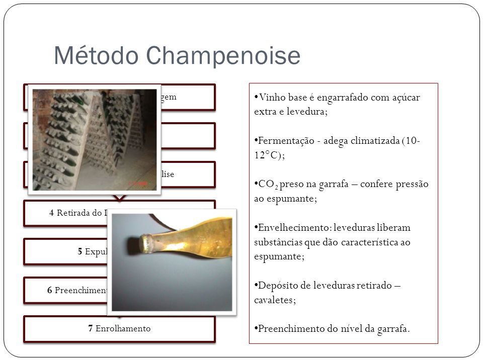 Método Champenoise 1 Adição do Licor de Tiragem. 2 Fermentação. 3 Envelhecimento e Autólise. 4 Retirada do Depósito de Levedura.