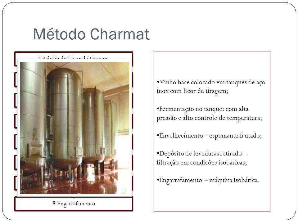 Método Charmat 1 Adição do Licor de Tiragem. 2 Fermentação. 3 Envelhecimento e Autólise. 4 Estabilização a Frio.