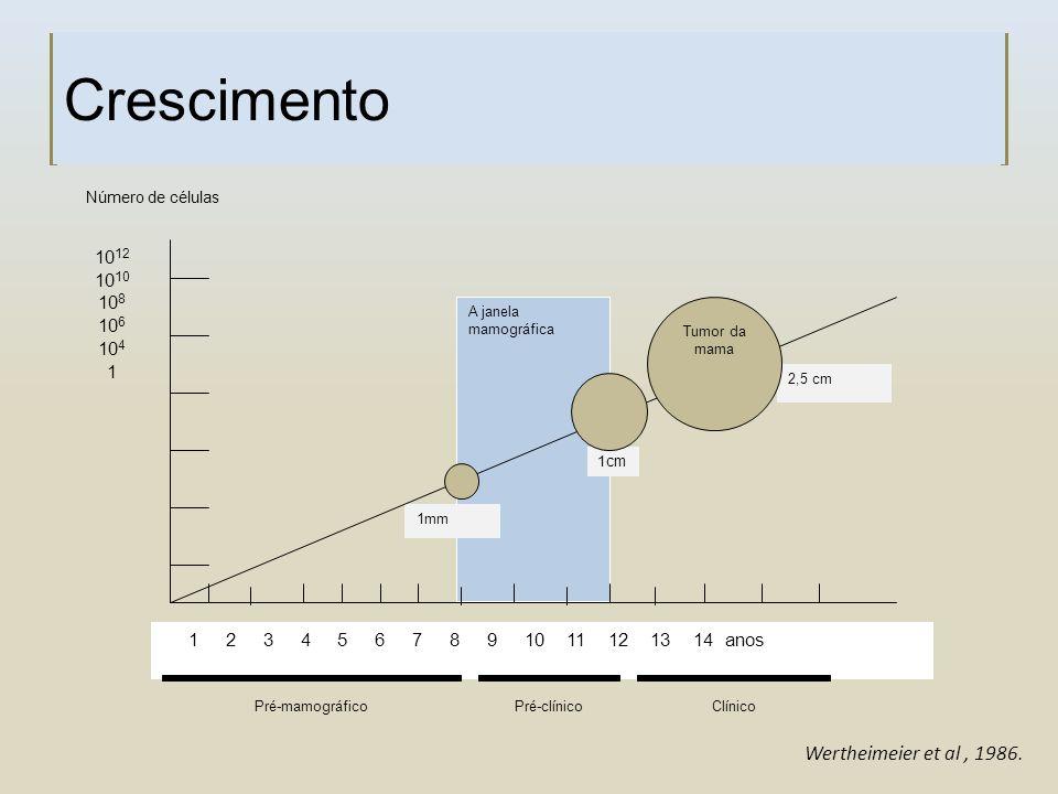 Crescimento Wertheimeier et al , 1986. 1012 1010 108 106 104 1
